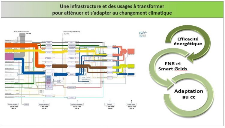 Energie Climat I Care Consult