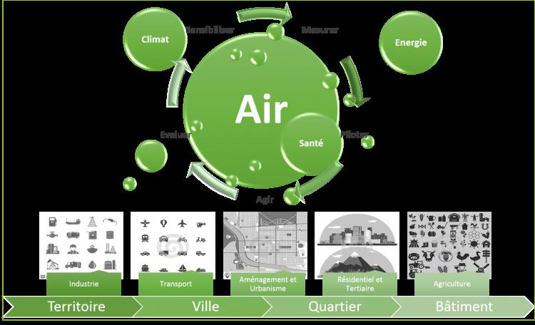 Qualité de l'air - Santé - i Care & consult
