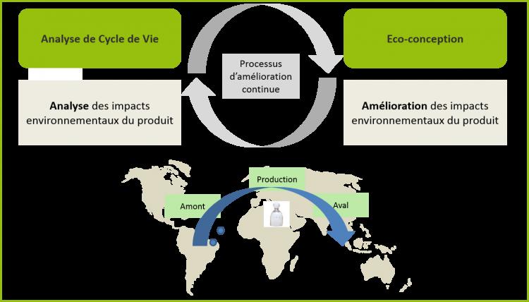 Schéma_produit_durable