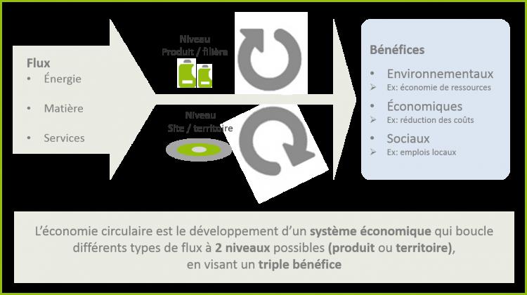 Schéma_économie-circulaire